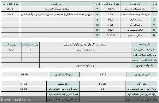 دانشگاه آزاد واحد تهران جنوب